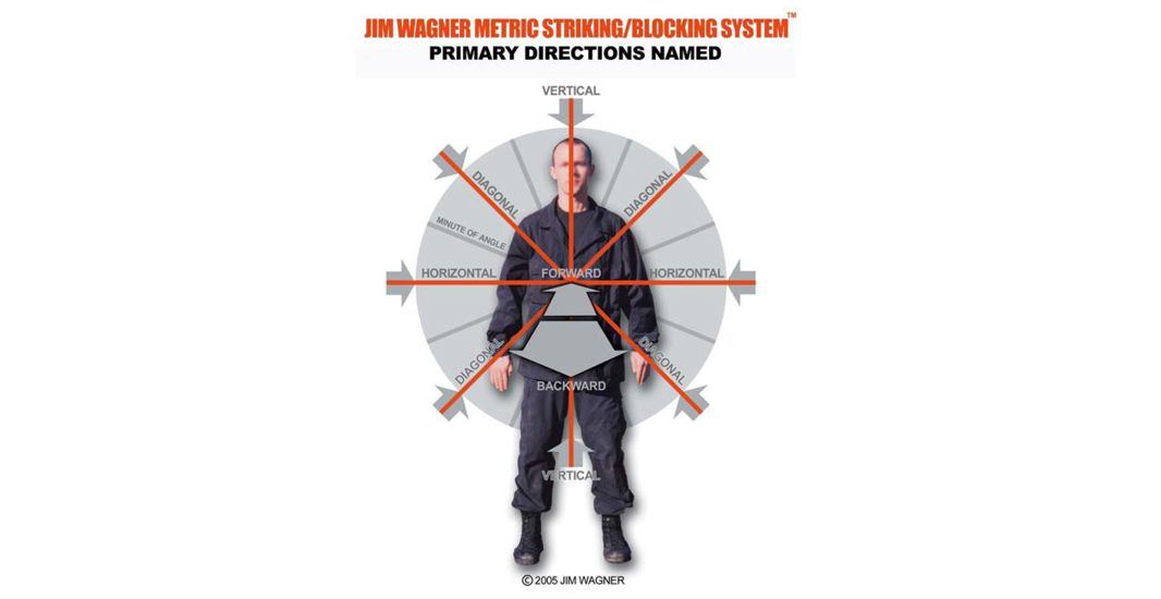 The Jim Wagner Metric Arm Striking and Blocking System