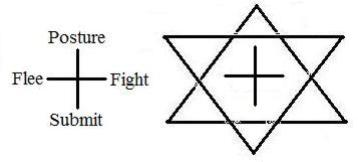 Instead, inter-human conflict manifest four possible instinctive reactions: Posturing, Flee, Fights, Submit