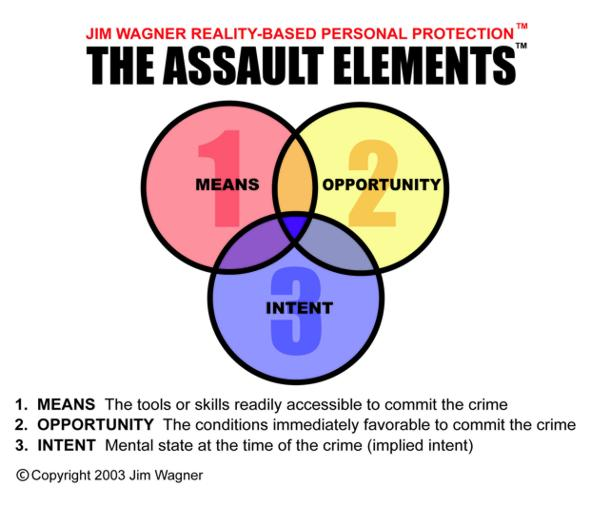 The Assault Elements
