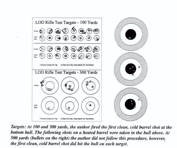 LOD Rifle Test Targets - 100 Yards