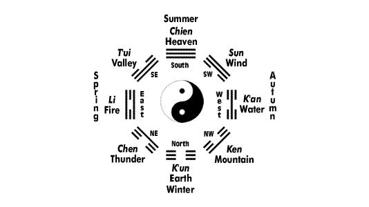 8 Trigrams