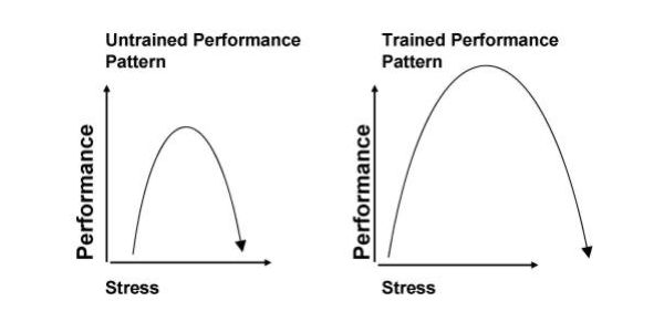 Performance Pattern