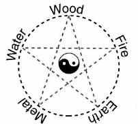 5 Elements Diagram