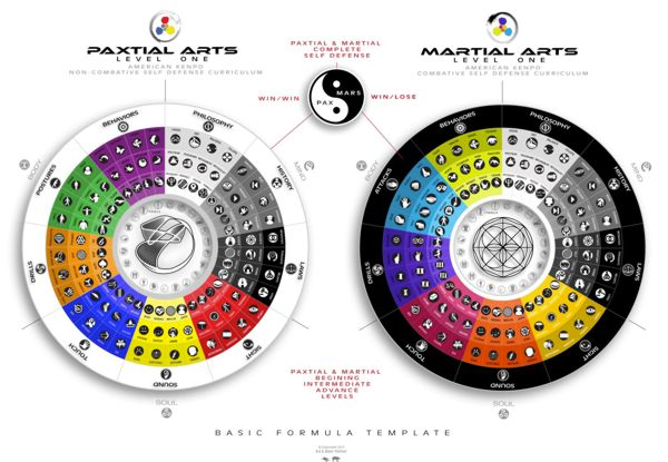 Paxtial Arts and Martial Arts Basic Formula Template