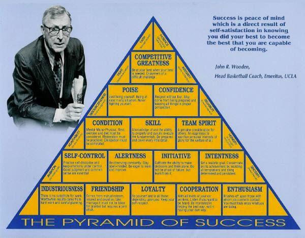 Coach John Wooden's The Pyramid of Success.