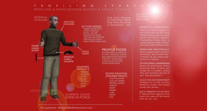 Profiling Strategies by WR Mann